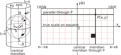 Map scale distortion of a tangent cylindrical projection - scale factor is 1 along line of tangency