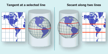 Cylindrical projection - equatorial aspect