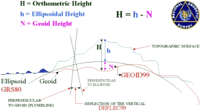Earth's topography, ellipsoid height, and geoid (MSL) height