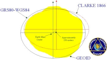 Geoid - Regional and Global Ellipsoids