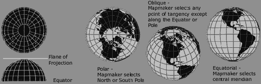 Orthographic projection - polar, oblique, equatorial aspect